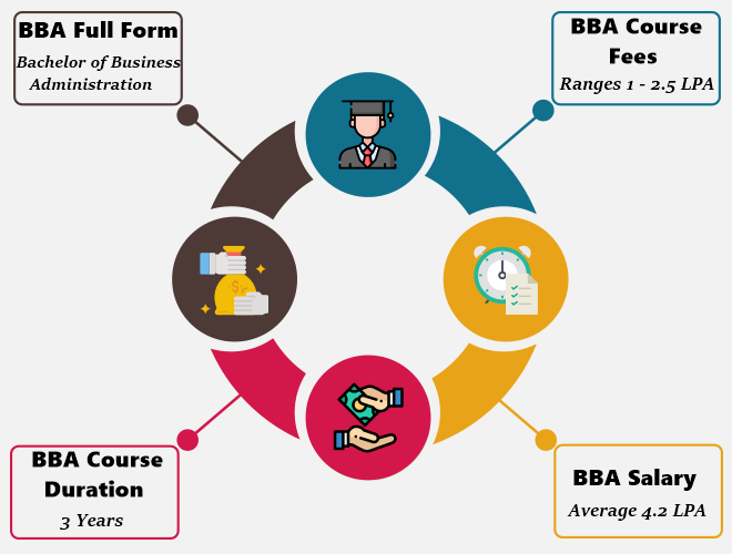 BBA (Bachelor of Business Administration)