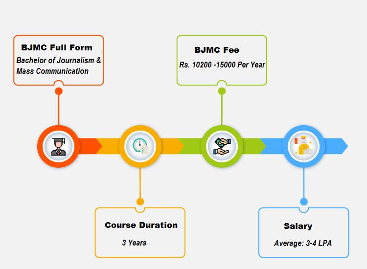 BJMC (Bachelor of Journalism and Mass Communication)