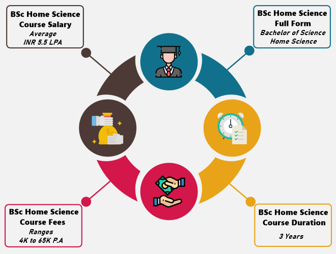 B.Sc in Home Science (Bachelor of Science)