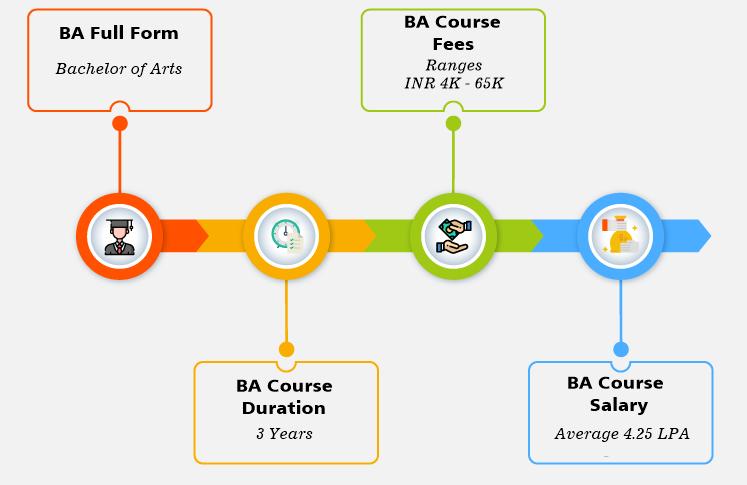 BA (Bachelor of Arts) in Palwal