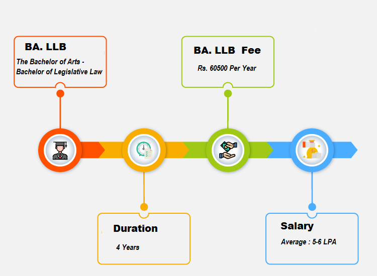 BA. LLB (The Bachelor of Arts - Bachelor of Legislative Law)