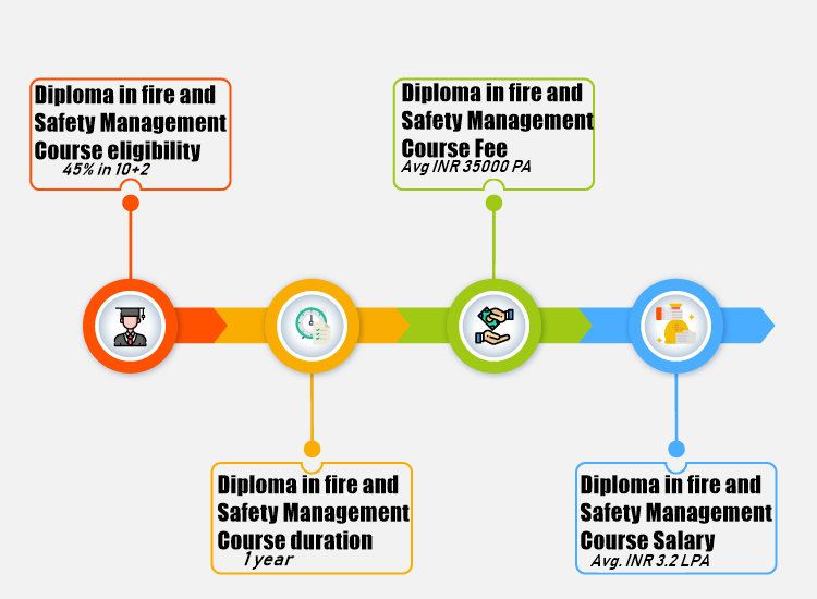 Diploma in Fire and Safety Management
