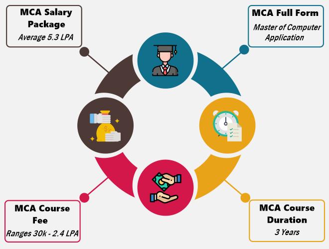 MCA (Master of Computer Application)